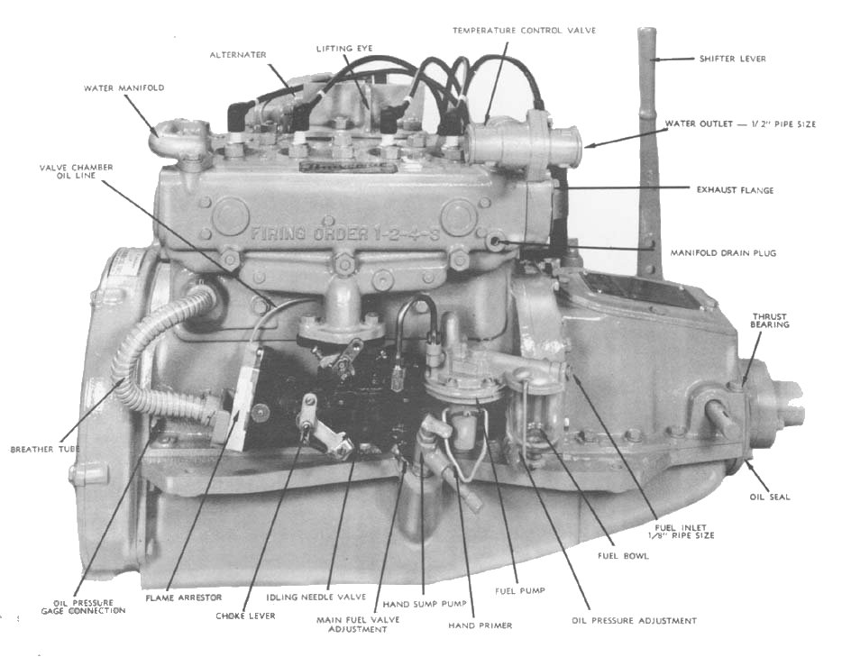 The Atomic Four Marine Engine – Diagram Of Inboard Boat Engine